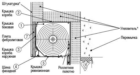 Конструкция встроенного короба